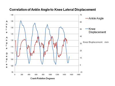 Graph plotting ankle and knee angles against crank displacement