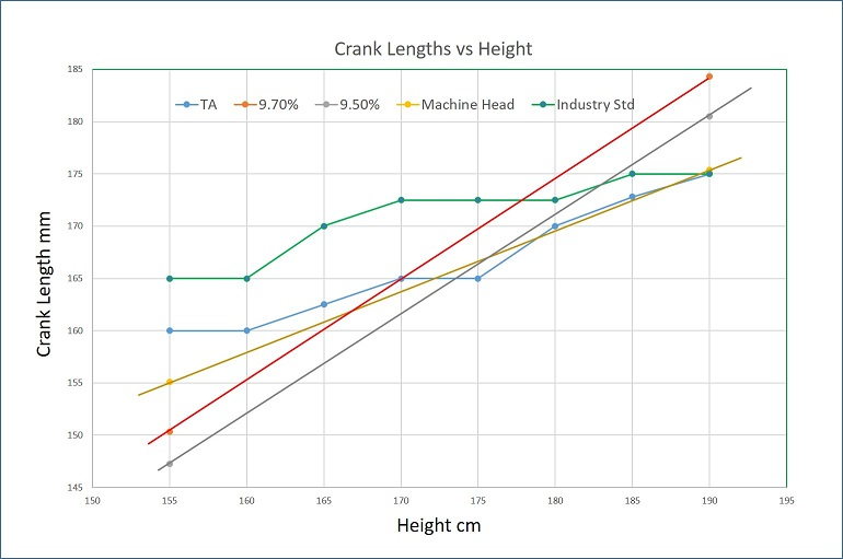 Crank length vs Height