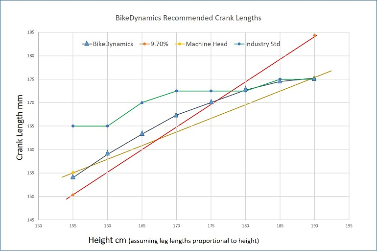 BikeDynamics crank length recommendation